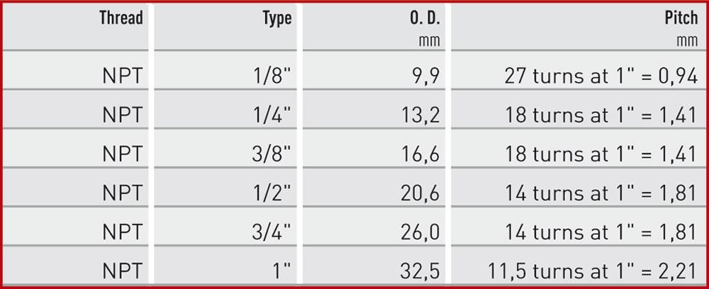 NPT-Tabelle-Englisch