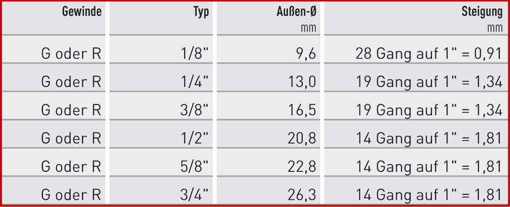 g-oder-r-tabelle