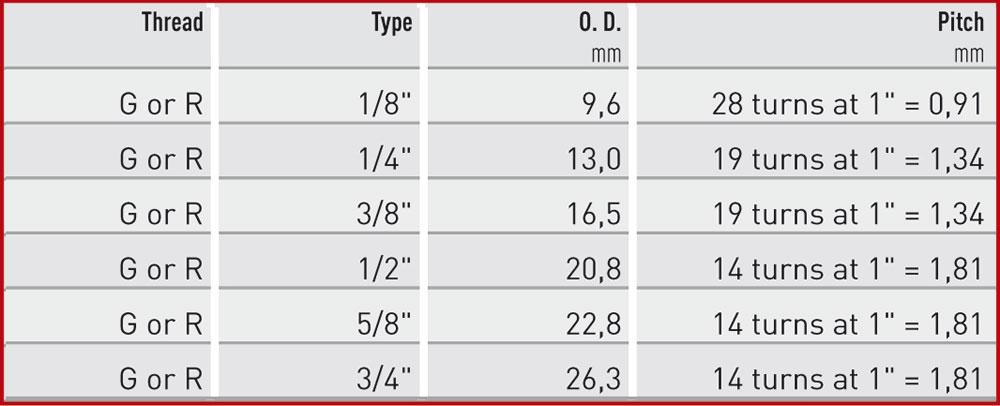 G-oder-R-Tabelle-Englisch