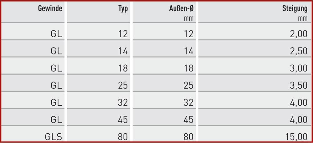 gl-tabelle