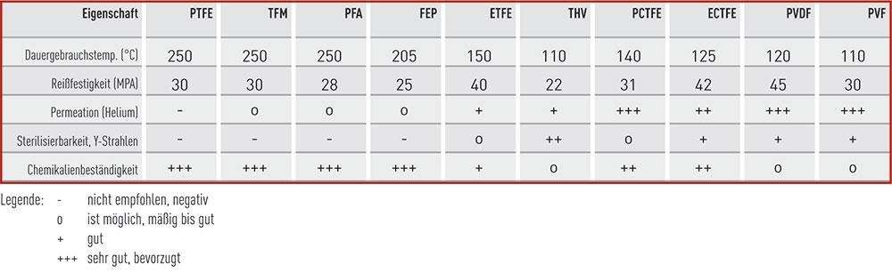 Tabelle-BOLA-Allgemeine-Infos