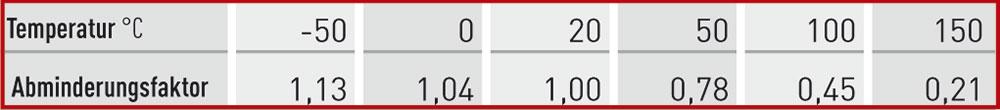 fep-schlaeuche-tabelle