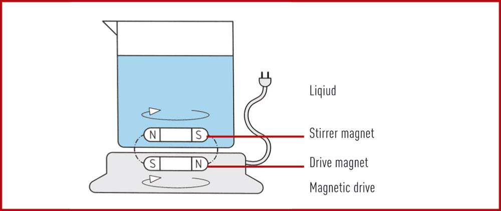 Magnetisches-Ruehren-1-Englisch