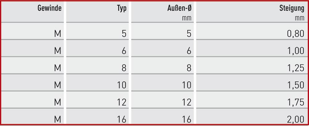 m-tabelle