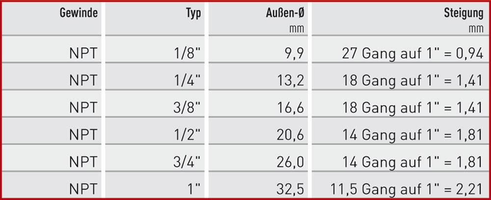 npt-tabelle