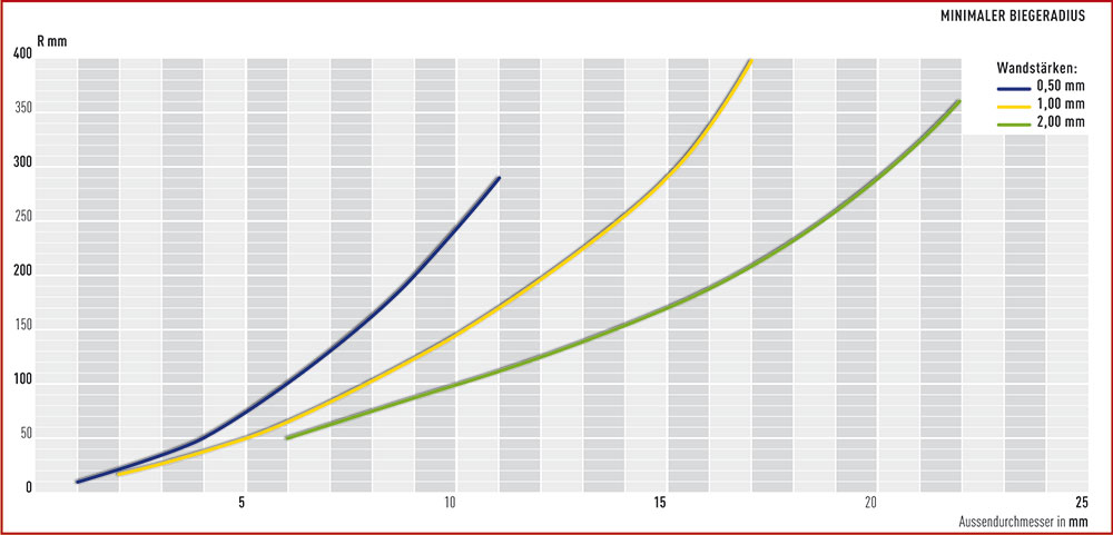 biegeradius-tabelle