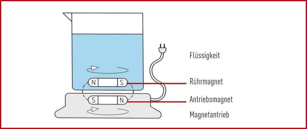 magnetisches-ruehren-1